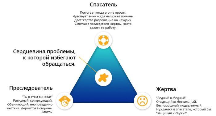 роль жертвы в психологии